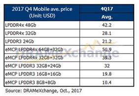 DRAMeXchange Mobile DRAM prices