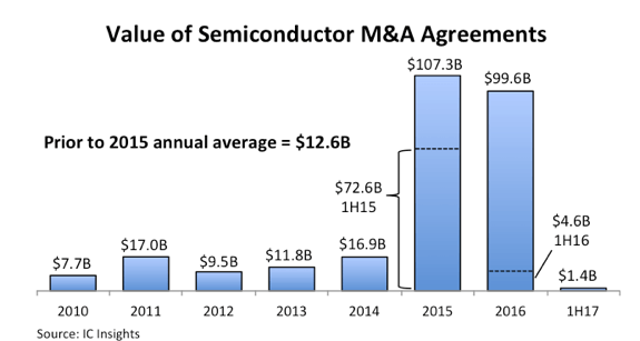 IC Insights semiconductor M&A