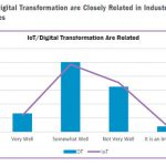 IFS IoT and digital transformation