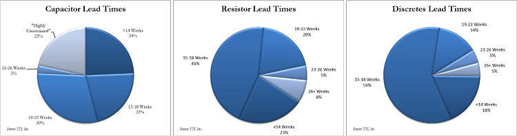 electronic component leadtimes