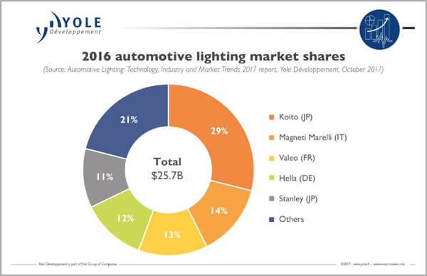 Yole automotive lighting top suppliers