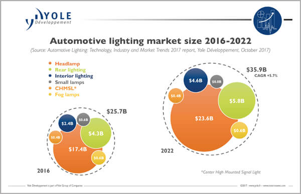 Yole automotive lighting