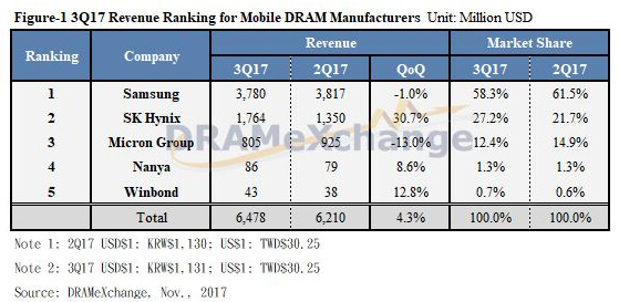 DRAMeXchange Q3 mobile DRAM revenue top suppliers
