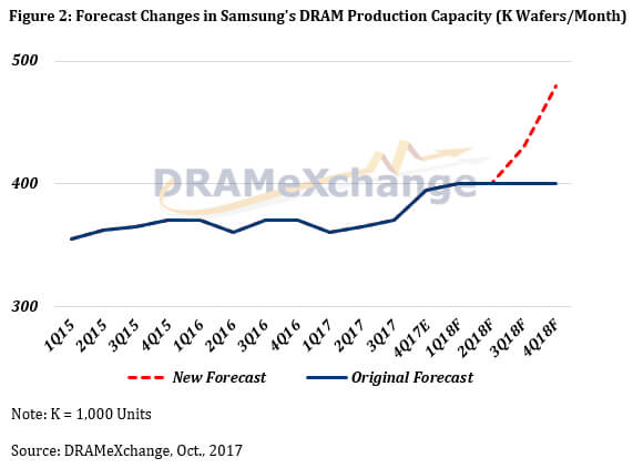 Samsung Could End Tight DRAM Supply Earlier Than Expected