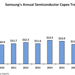 Samsung Capital Expenditure for DRAM and NAND
