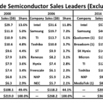 IC Insights top 10 semiconductor supplier ranking
