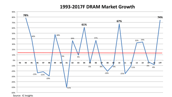 IC Insights DRAM market annual sales growth