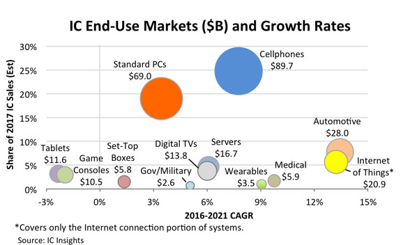 IC Insights - IC sales forecast by end market