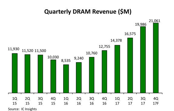 IC Insights quarterly DRAM market sales in 2017