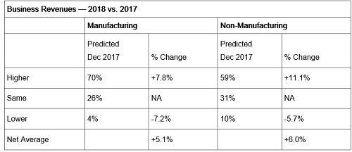 ISM 2017 survey of purchasing managers