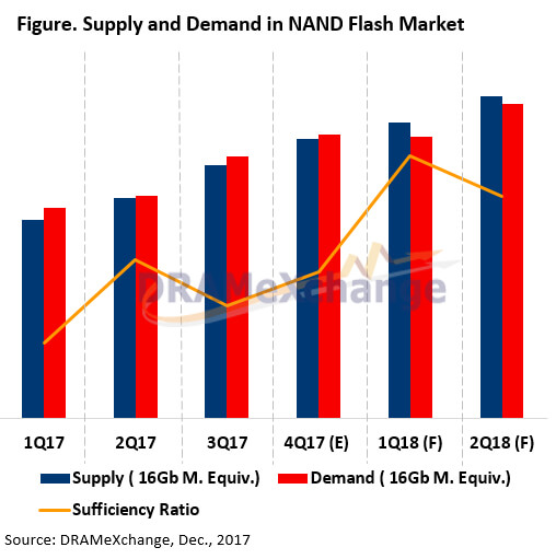 DRAMeXchange NAND flash supply and demand forecast indicates lower NAND flash prices in Q1