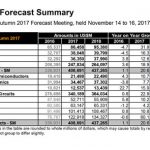 WSTS - Global Semiconductor Sales Forecast
