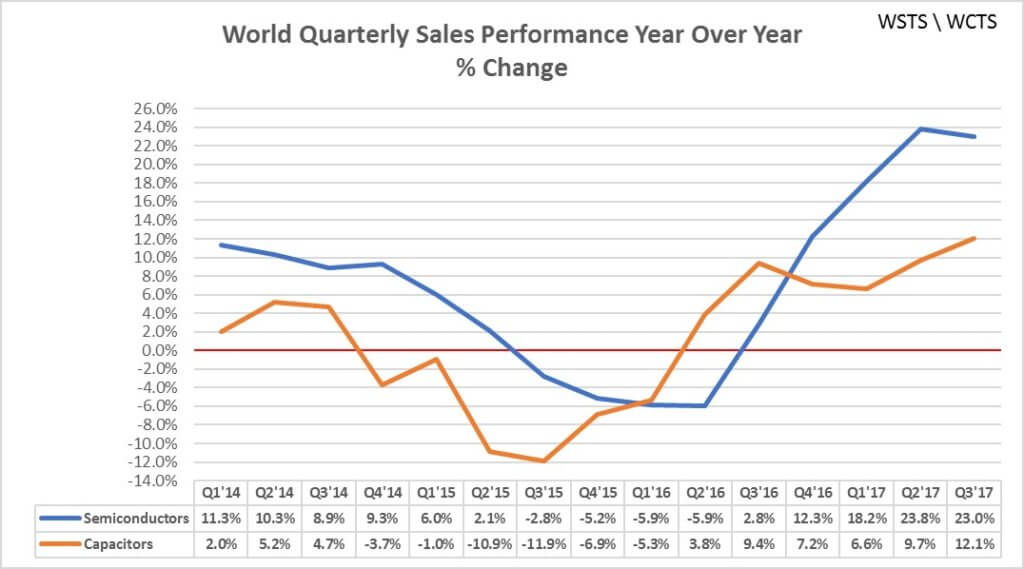 WSTS - quarter semiconductor and passive component sales