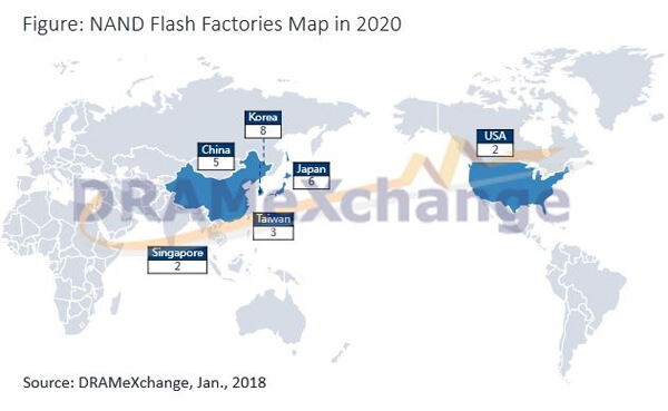 DRAMeXchange NAND flash production factories in 2020