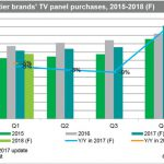 IHS Markit - Chinese LCD TV Panel Purchases
