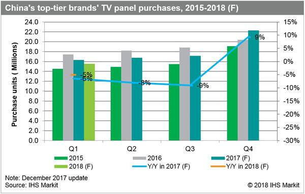 Demand Correction Forecast for LCD TV Panels in Q1
