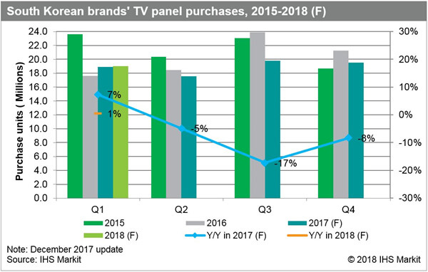 IHS Markit - S. Korean LCD TV Panel Purchases