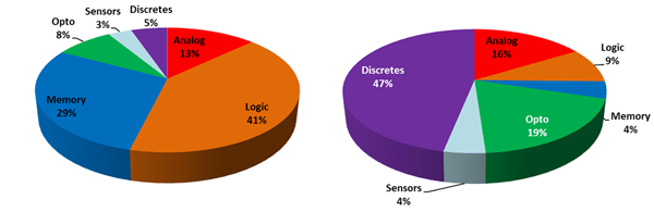 Semico - Analog ICs share of total semiconductor market in 2017