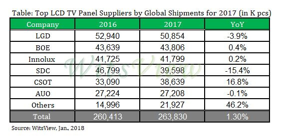 WitsView - Top LCD Panel Suppliers in 2017