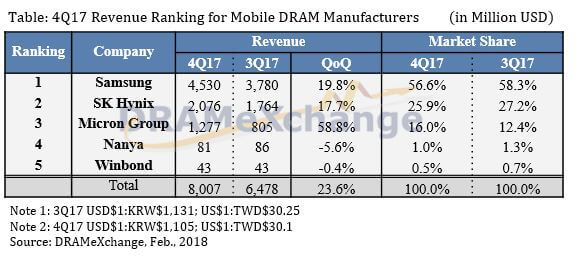 DRAMeXchange Q4 2017 top mobile DRAM vendors