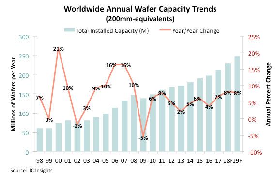 IC Insights - annual wafer capacity trends