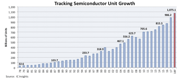 IC Insights - semiconductor unit shipments