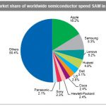 IHS - top 10 semiconductor spending