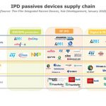 Yole IPDs report - supply chain