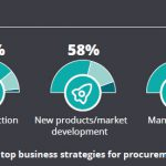 Deloitte - chief procurement officer survey