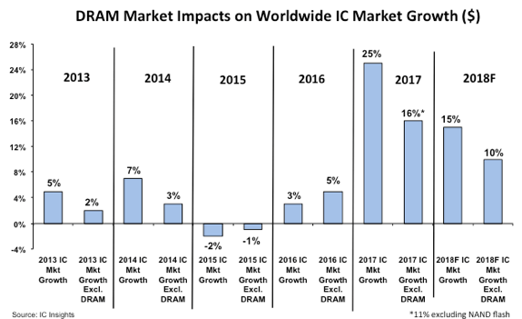 IC Insights - DRAM impact on IC industry
