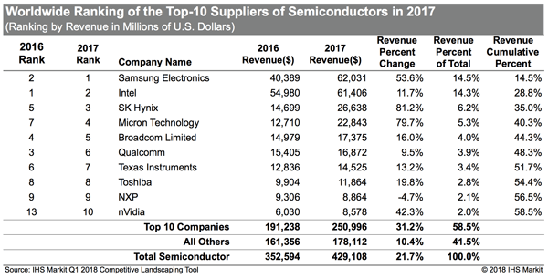 IHS top 10 semiconductor suppliers led by Samsung