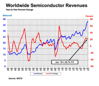 WSTS semiconductor sales