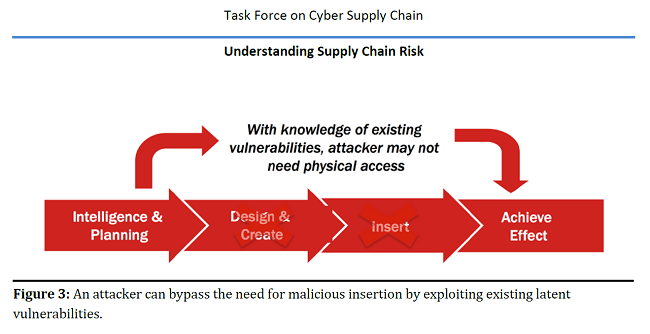 IIoT, industrial, risk