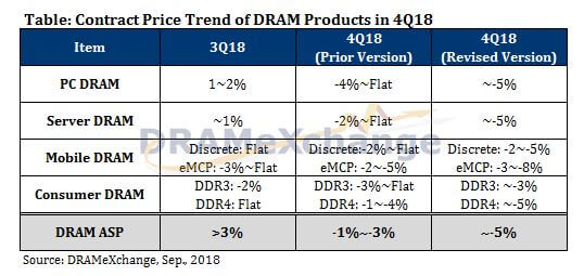 DRAMeXchange DRAM prices