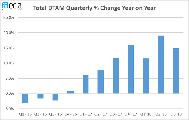 distribution, sales, DTAM