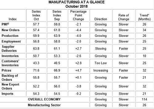 factory, manufacturing, ISM, October