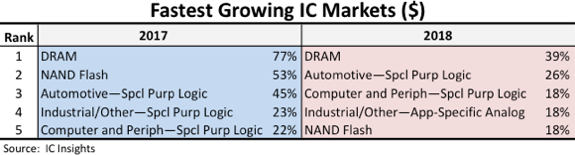semiconductor, DRAM, market, growth