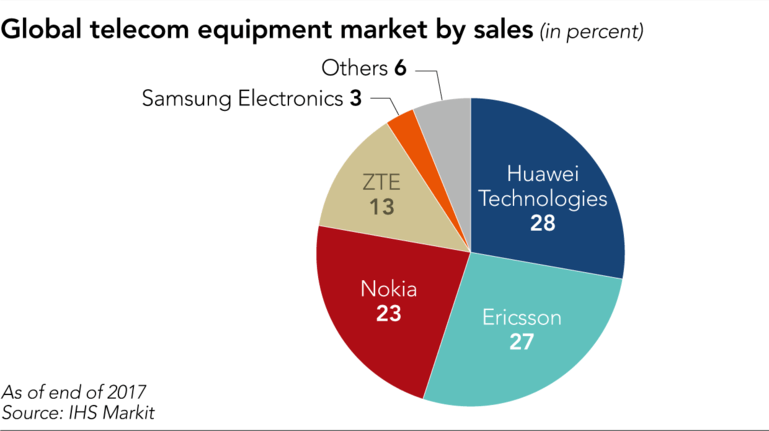 Huawei, telecom, equipment, marekt