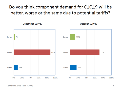 tariffs, component demand