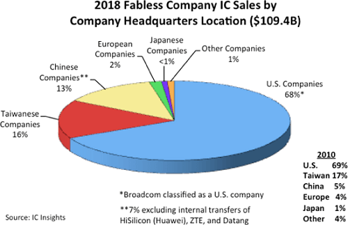 fabless IC sales, market share, 2018
