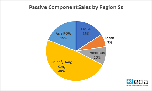 passive, components, sales, region