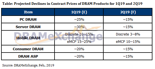 DRAMeXchange, DRAM Price Drop, DRAM prices