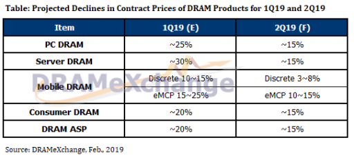 DRAM Prices Drop 30%, Exceeding Q1 Forecasts