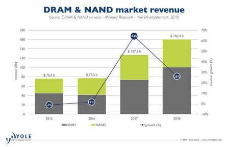 DRAM & NAND Set For Sluggish Rebound