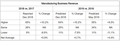 components, forecast, manufacturing