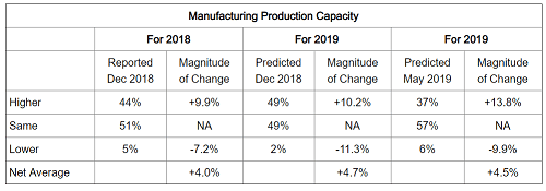 Purchasers Forecast Revenue & Production Capacity Growth