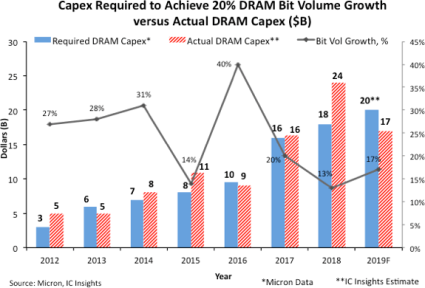DRAM Capex to Plunge 28% in 2019
