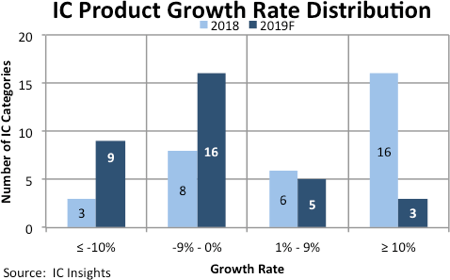 IC industry, growth rates, sales, decline