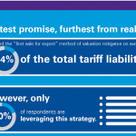 trade, tariff, mitigation, strategies