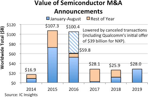 semiconductor, M&A